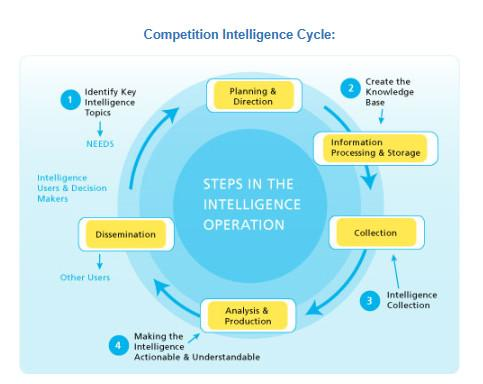 BI Competition Intelligence Cycle