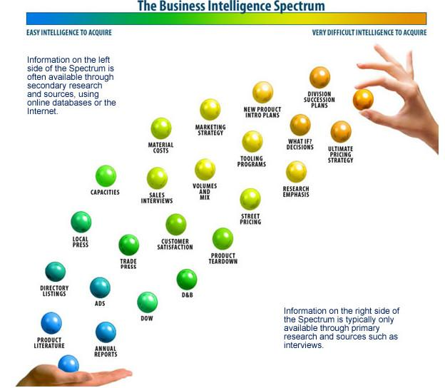 Business Intelligence Spectrum